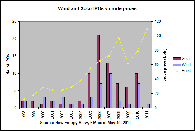 Solar and Wind IPOs by year